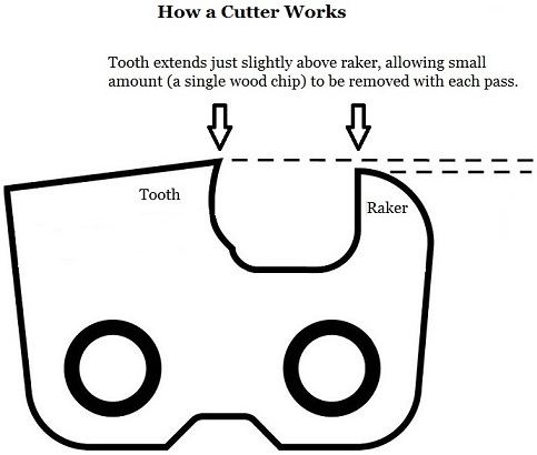 How a Cutter Works - Resized