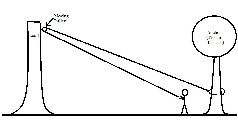 install complex pulley diagram
