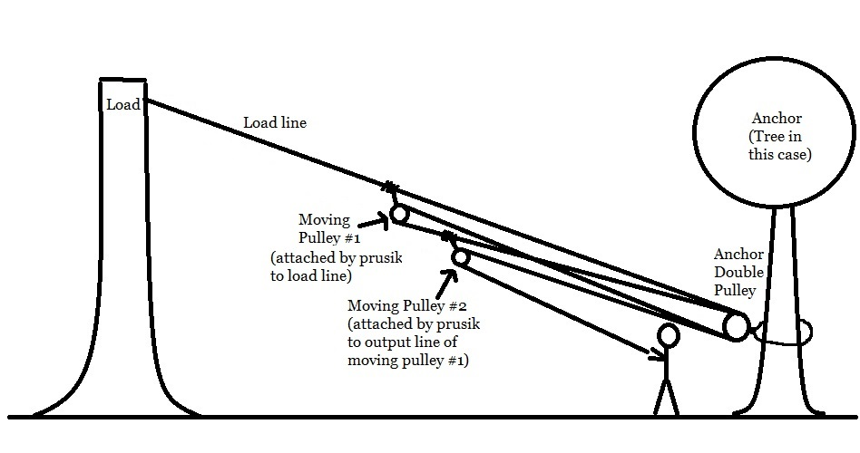 mechanical advantage explained